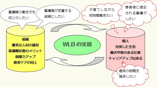 WLBの実現